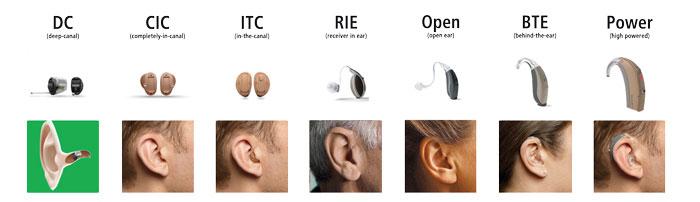 Modelos de aparelhos auditivos